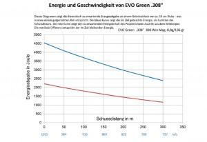 RWS EVO Green Gute Wirkung und bleifrei